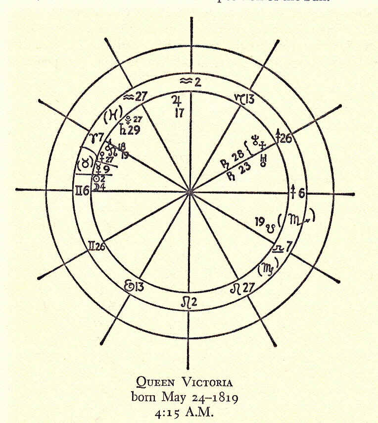 The Astrology Of Personality Chapter Eight Planets And Personality